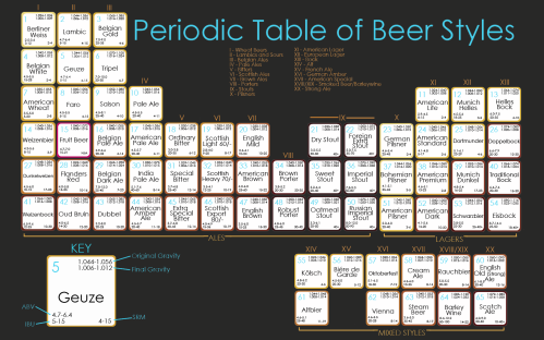 periodic_table_of_beer_styles