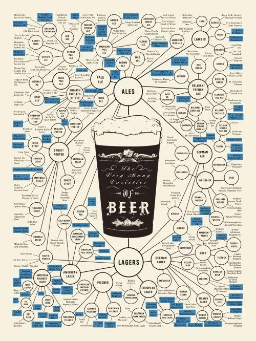 varieties_of_beer